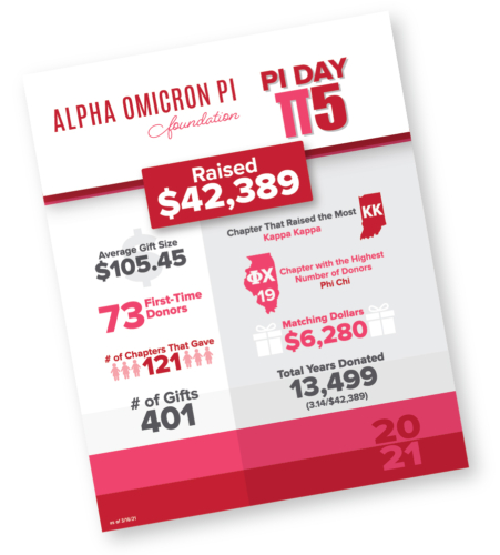 AOII Foundation Campaign Results